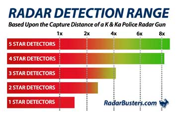 Radar-Detector-Review-Graph