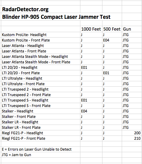Blinder Laser Jammer Test